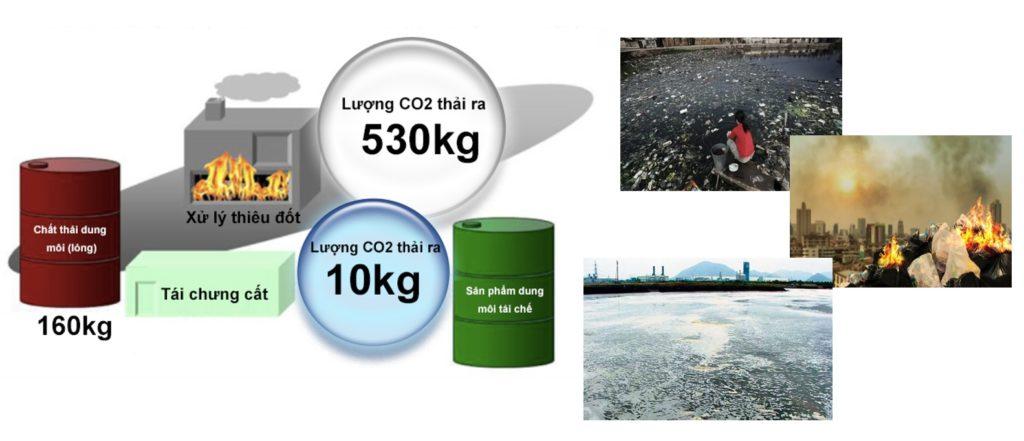 Tình hình tái chế dung dịch tại Việt Nam
